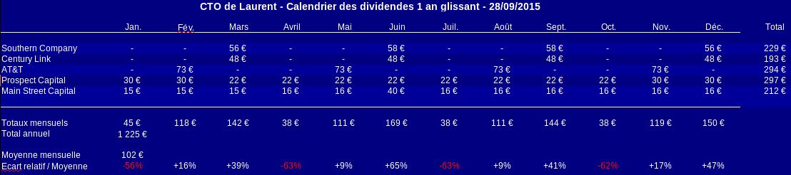 compte titres calendrier des dividendes septembre 2015