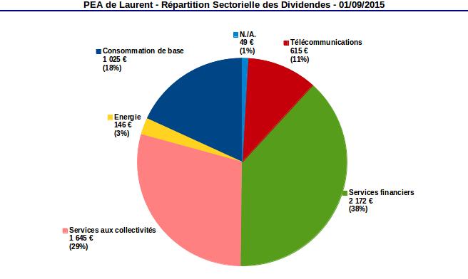 PEA répartition sectorielle des dividendes août 2015