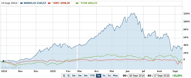 performances relatives des indices SSE, S&P 500 et CAC 40 depuis 1 an