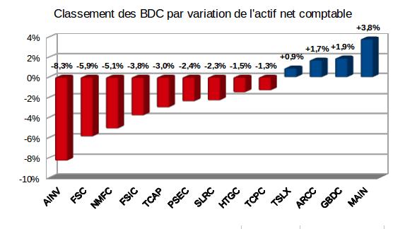 Variation sur 1 an de l'actif net comptable des Business Development Companies