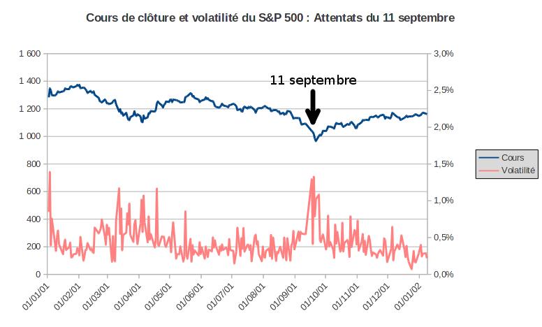 cours et volatilité du S&P 500 après les attentats terroristes du 11 septembre 2001