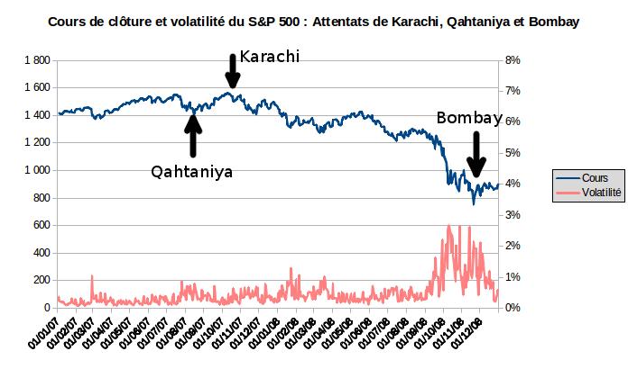 cours et volatilité du S&P 500 après les attentats terroristes de Karachi, Qahtaniya et Bombay
