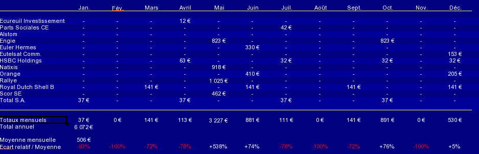calendrier des dividendes PEA novembre 2015