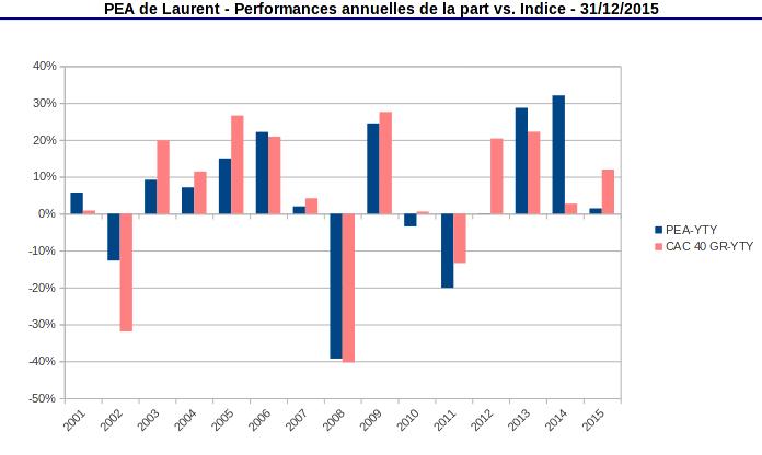 pea performances annuelles de la part décembre 2015