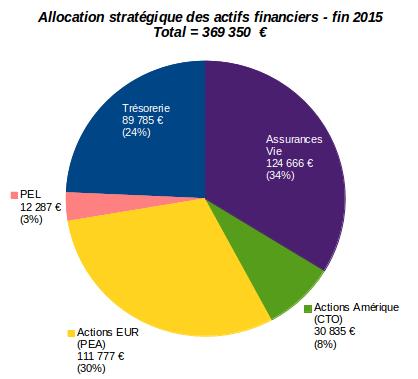 allocation stratégique des actifs financiers décembre 2015