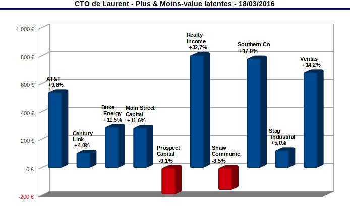 finances-personnelles-compte-titres-plus-et-moins-values-latentes-mars-2016