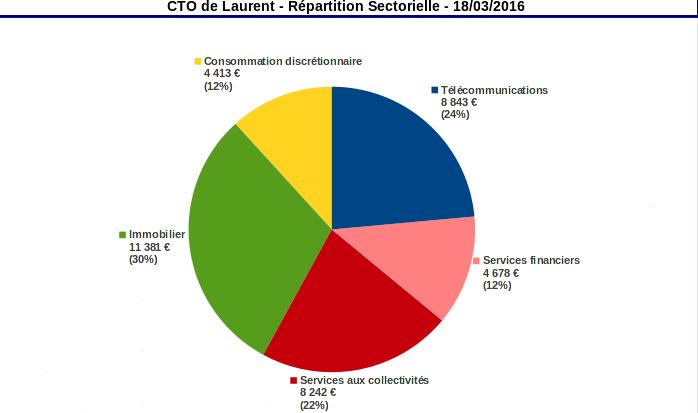 compte titres repartition sectorielle mars 2016