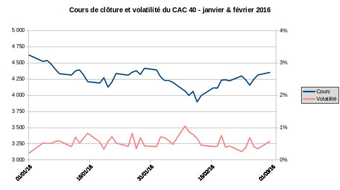 cours de clôture et volatilité du CAC 40 depuis janvier-février 2016