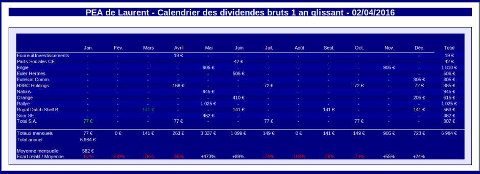 finances-personnelles-pea-calendrier-des-dividendes-mars-2016