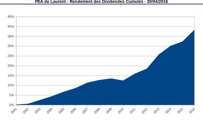 pea rendement des dividendes cumulé avril 2016