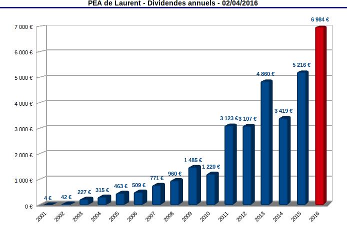 finances-personnelles-pea-historique-des-dividendes-mars-2016