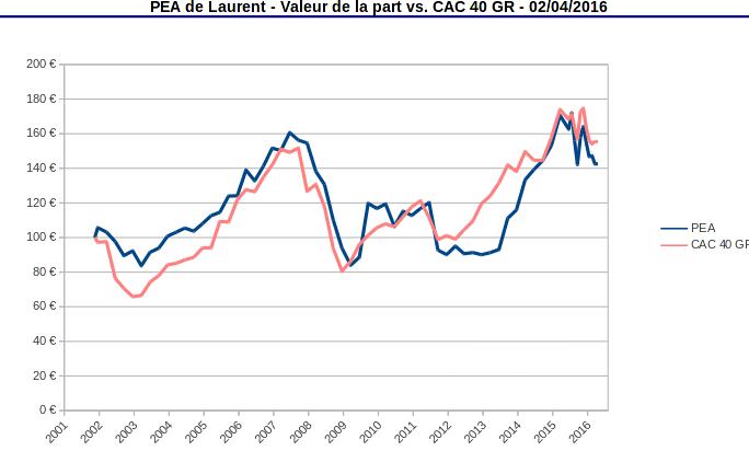 PEA valeur de la part mars 2016