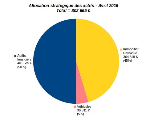 allocation stratégique des actifs avril 2016
