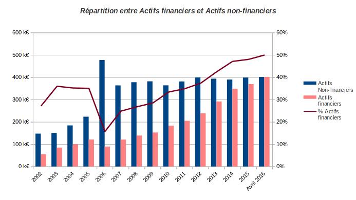 finances-personnelles-patrimoine-evolution-allocation-strategique-actifs-avril-2016