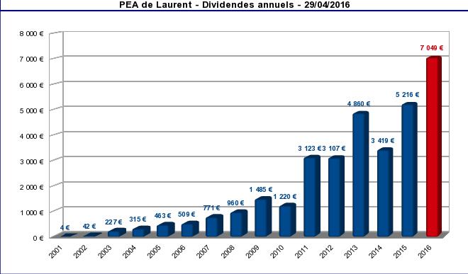 finances-personnelles-pea-historique-des-dividendes-avril-2016