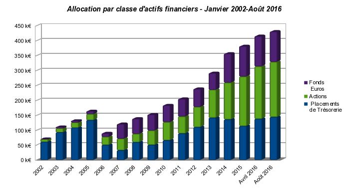 patrimoine nos-finances-personnelles : évolution de la répartition des actifs financiers