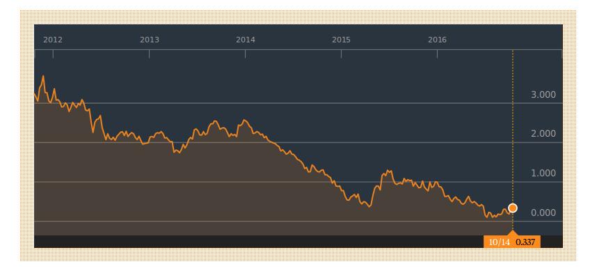 taux de l'OAT 10 ans - 2012-2016
