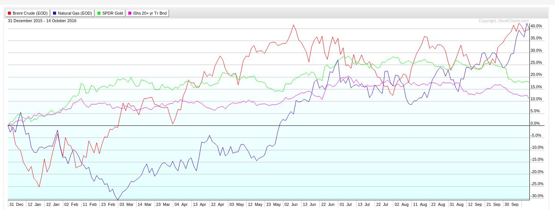 cours de petrole et gaz pdf