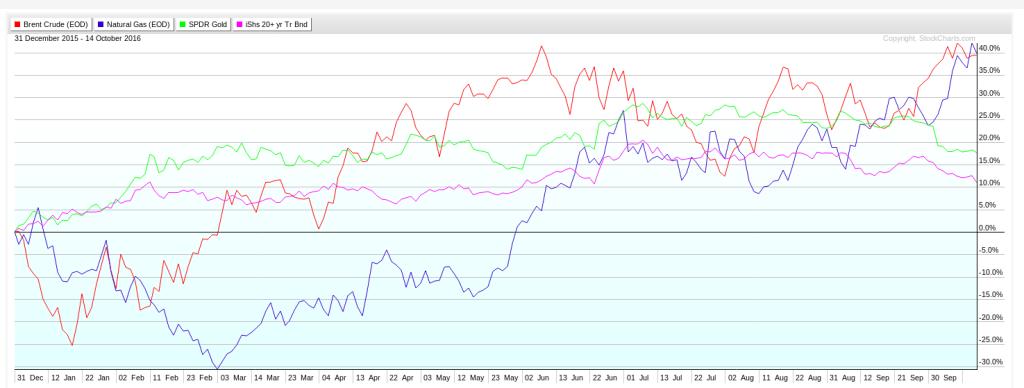 Graphique comparatif des cours du pétrole, du gaz, de l'or et de l'ETF TLT depuis le 01/01/2016