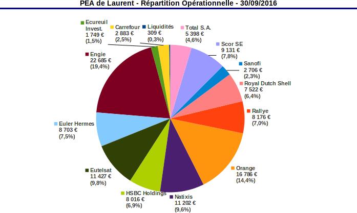 PEA répartition opérationnelle - septembre 2016