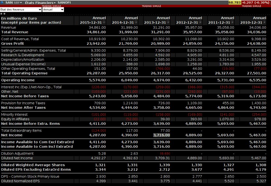 sanofi comptes de résultats 2010-2015