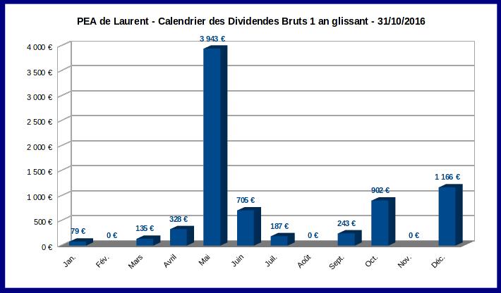 PEA graphique du calendrier prévisionnel des dividendes - octobre 2016