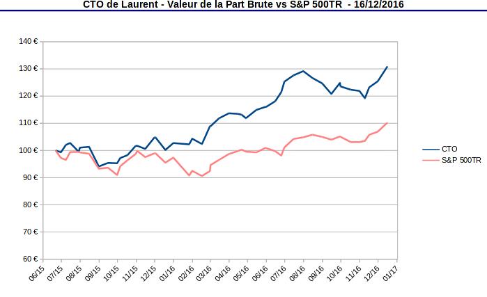 compte titres ordinaire - valeur de la part vs S&P500 TR - décembre 2016
