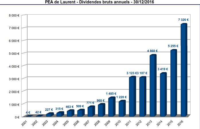 pea - historique des dividendes bruts annuels - 2001-2016