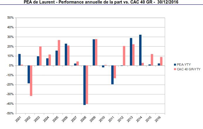 pea - performance anuelle de la part - 2001-2016