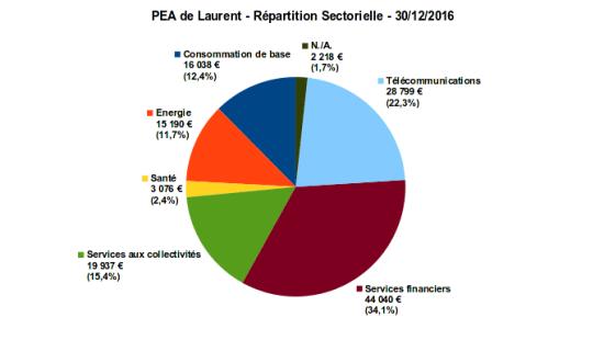 pea - répartition sectorielles - décembre 2016