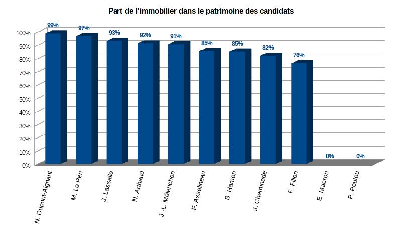 part de l'immobilier dans le patrimoine des 11 candidats à l'élection présidentielle