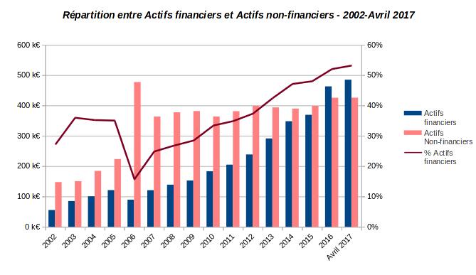 patrimoine nos-finances-personnelles - répartition actifs financiers et non financiers - 2002-Avril 2017