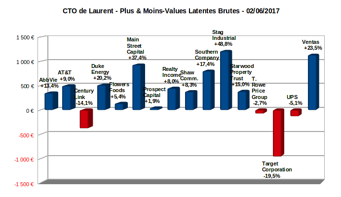 compte titres ordinaire - plus-values latentes - juin 2017