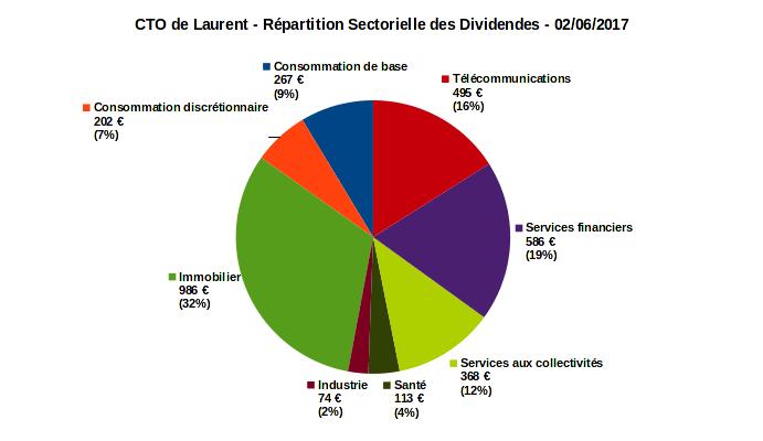 compte titres ordinaire - répartition sectorielle des dividendes - juin 2017