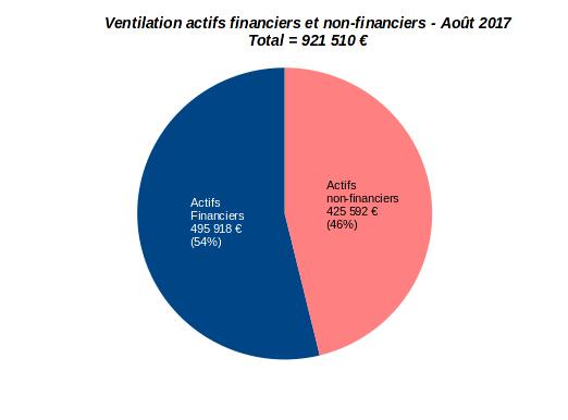 patrimoine nos-finances-personnelles août 2017 - répartition entre actifs financiers et non-financiers