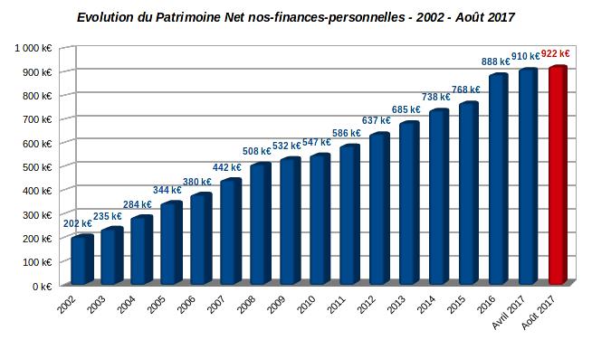 patrimoine nos-finances-personnelles août 2017