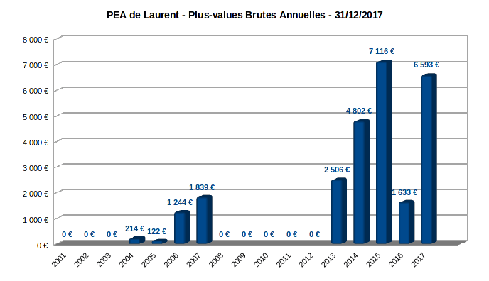 PEA - plus-values brutes annuelles - 2001-2017