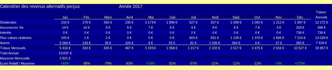 patrimoine nos-finances-personnelles - calendrier des revenus alternatifs - 2017