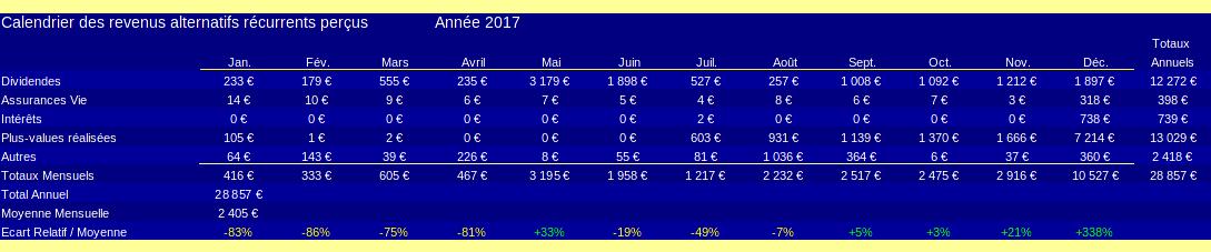 patrimoine nos-finances-personnelles - calendrier des revenus alternatifs récurrents - 2017