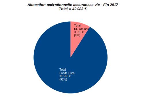 patrimoine nos-finances-personnelles - allocation opérationnelle assurance vie - fin 2017