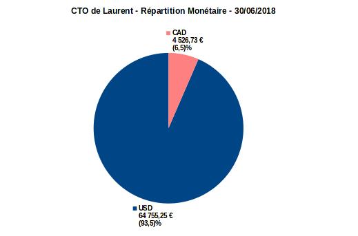 compte titres ordinaire - répartition monétaire - juin 2018