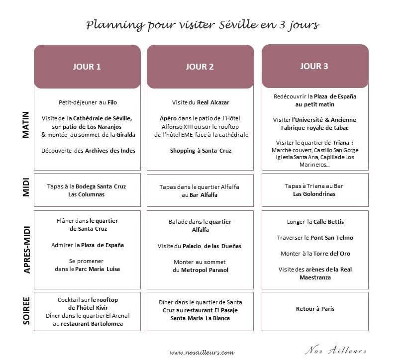 Planning pour visiter Séville en 3 jours
