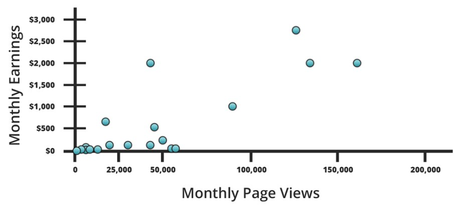 How much money bloggers make per month