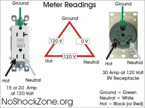 Miswiring a 120volt RV outlet with 240volts   No~Shock~Zone