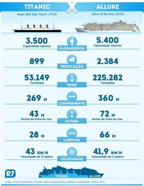 Titanic x Allure