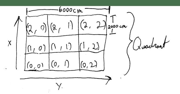 quadrant mockup