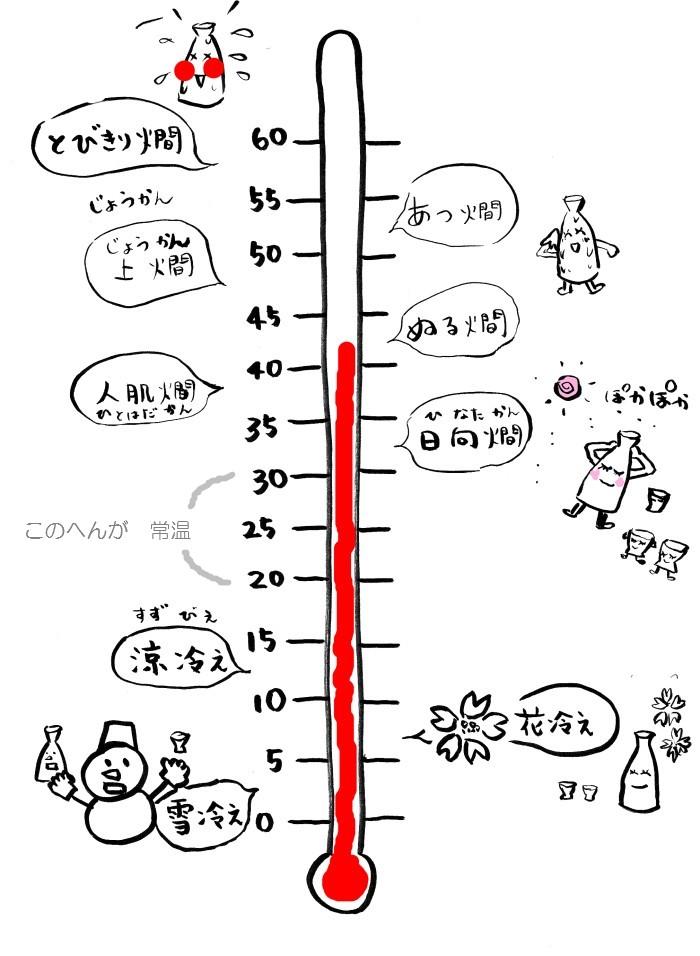 燗酒の種類