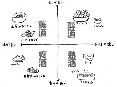 「日本酒にお刺身」は迷信?!お酒と料理のマリアージュ