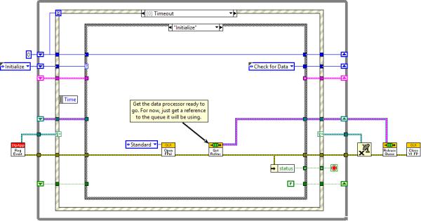 Data Processor Initialize