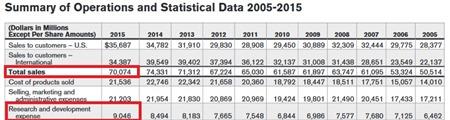 johnson and johnson annual report 2015